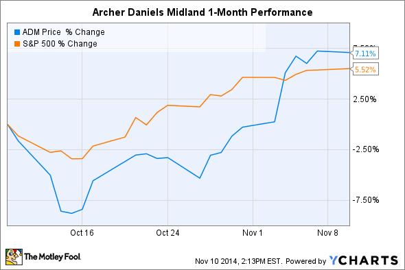 ADM Chart
