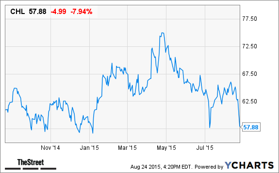 China Mobile (CHL) Stock Closes Down on Concerns Over Chinese
