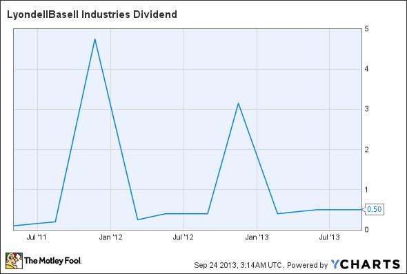 LYB Dividend Chart