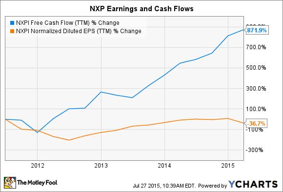 NXPI Free Cash Flow (TTM) Chart