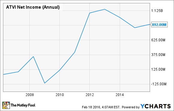 ATVI Net Income (Annual) Chart