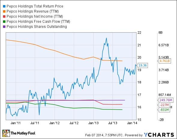 POM Total Return Price Chart