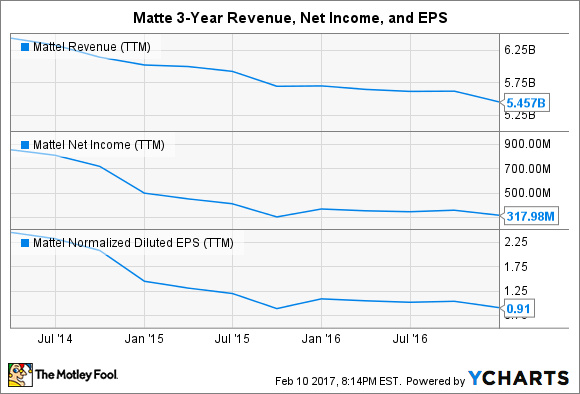 MAT Revenue (TTM) Chart