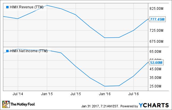 HIMX Revenue (TTM) Chart