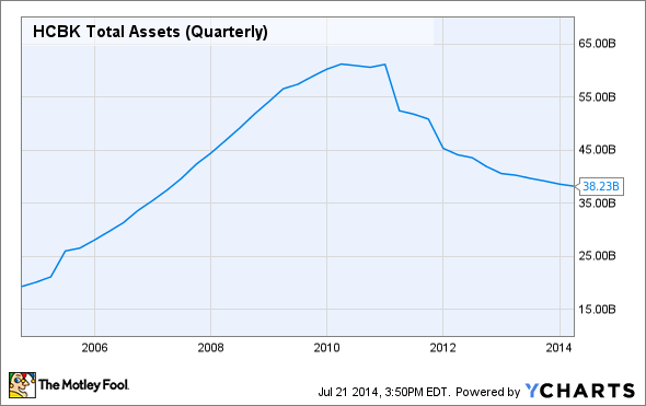 HCBK Total Assets (Quarterly) Chart