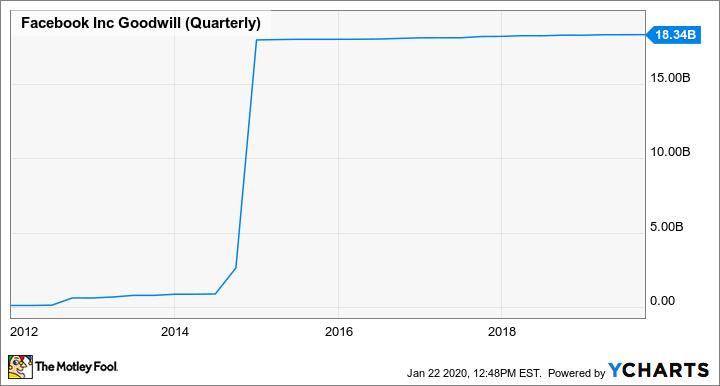 FB Goodwill (Quarterly) Chart
