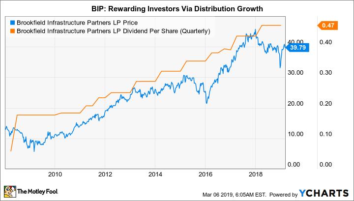BIP Chart
