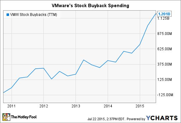 VMW Stock Buybacks (TTM) Chart