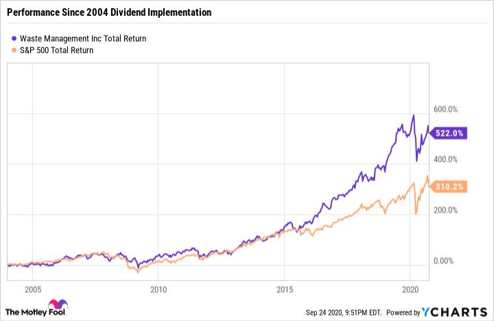WM Total Return Level Chart