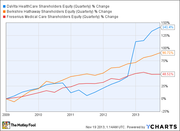 DVA Shareholders Equity (Quarterly) Chart