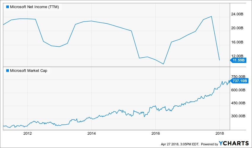 MSFT Net Income (TTM) Chart