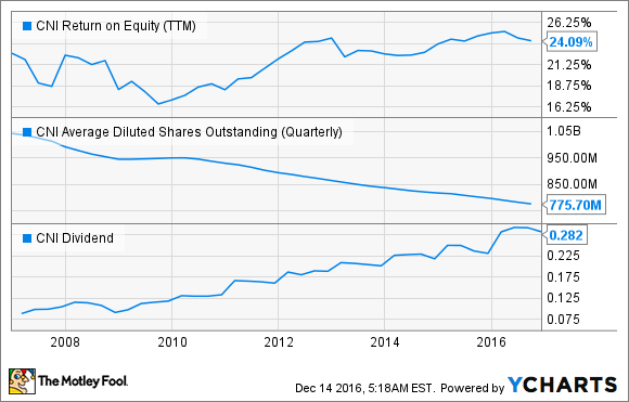 CNI Return on Equity (TTM) Chart