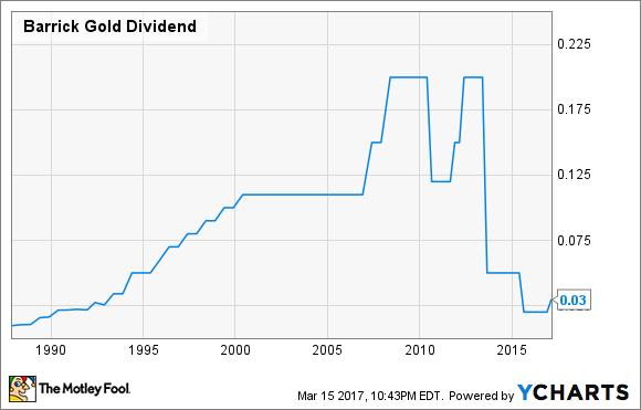 ABX Dividend Chart