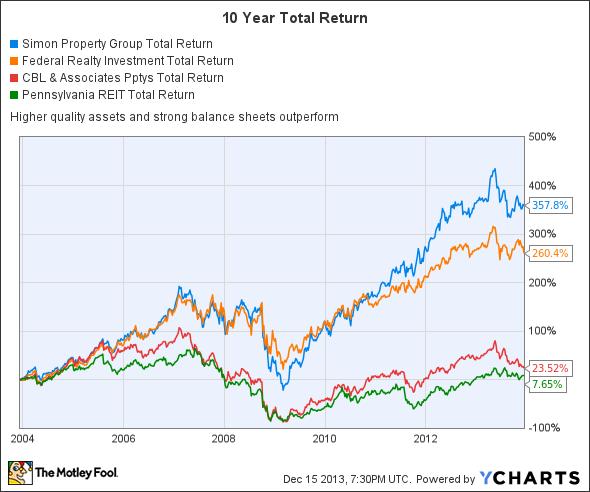 SPG Total Return Price Chart