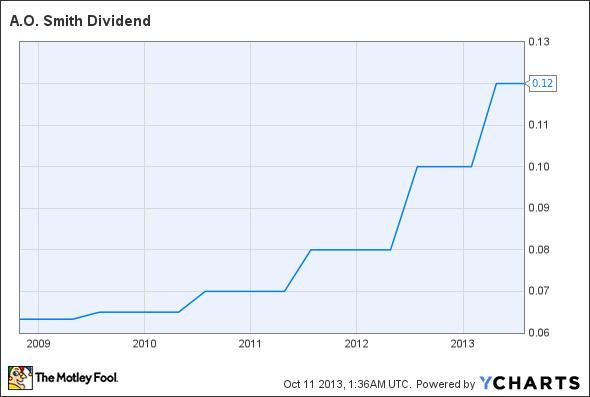 AOS Dividend Chart