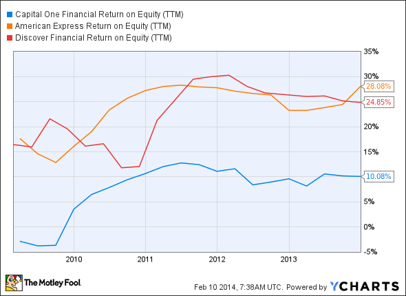 COF Return on Equity (TTM) Chart