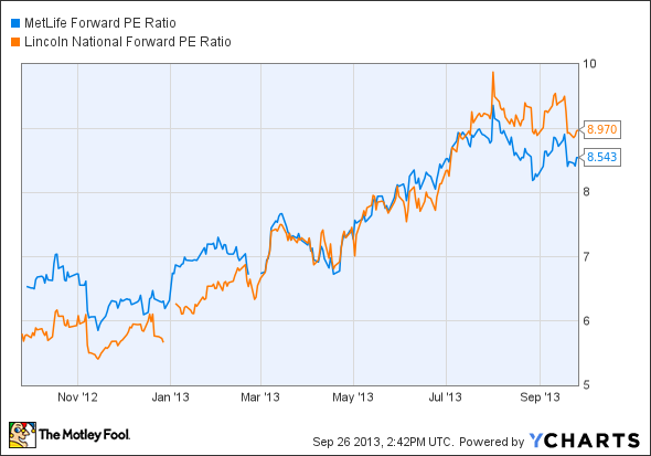MET Forward PE Ratio Chart