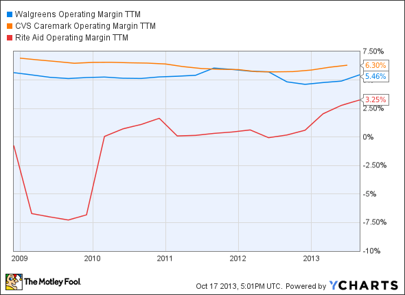 WAG Operating Margin TTM Chart