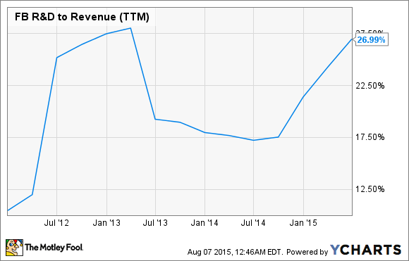 FB R&D to Revenue (TTM) Chart