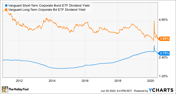 VCSH Dividend Yield Chart