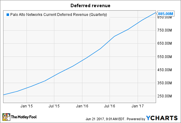 PANW Current Deferred Revenue (Quarterly) Chart