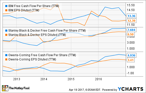 IBM Free Cash Flow Per Share (TTM) Chart