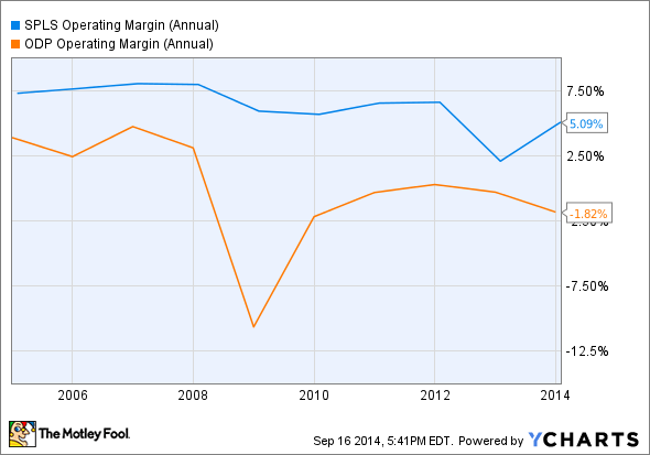 SPLS Operating Margin (Annual) Chart