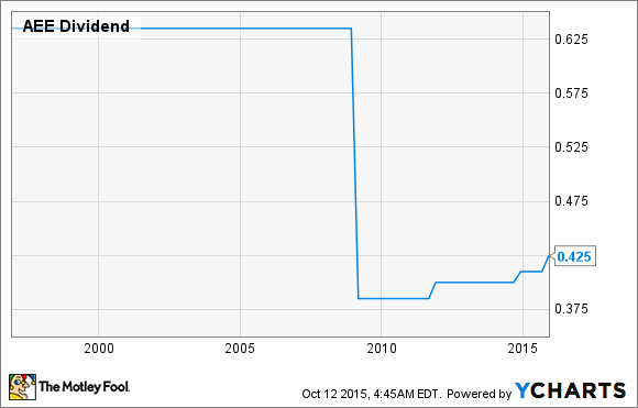 AEE Dividend Chart