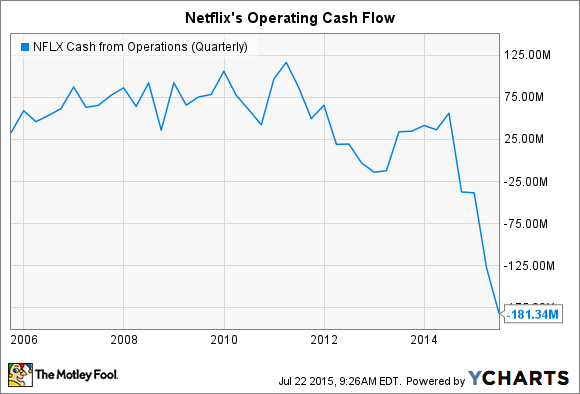 NFLX Cash from Operations (Quarterly) Chart