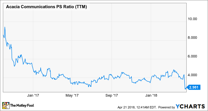 ACIA PS Ratio (TTM) Chart