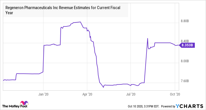 REGN Revenue Estimates for Current Fiscal Year Chart