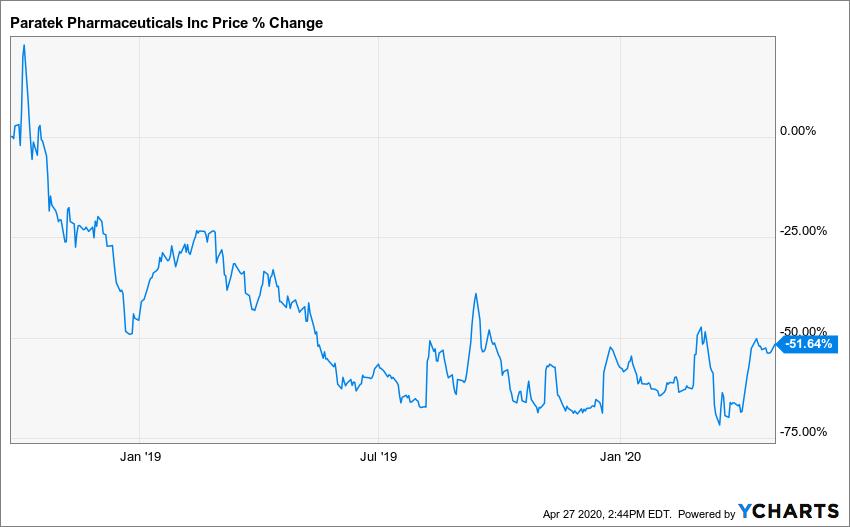 PRTK Chart