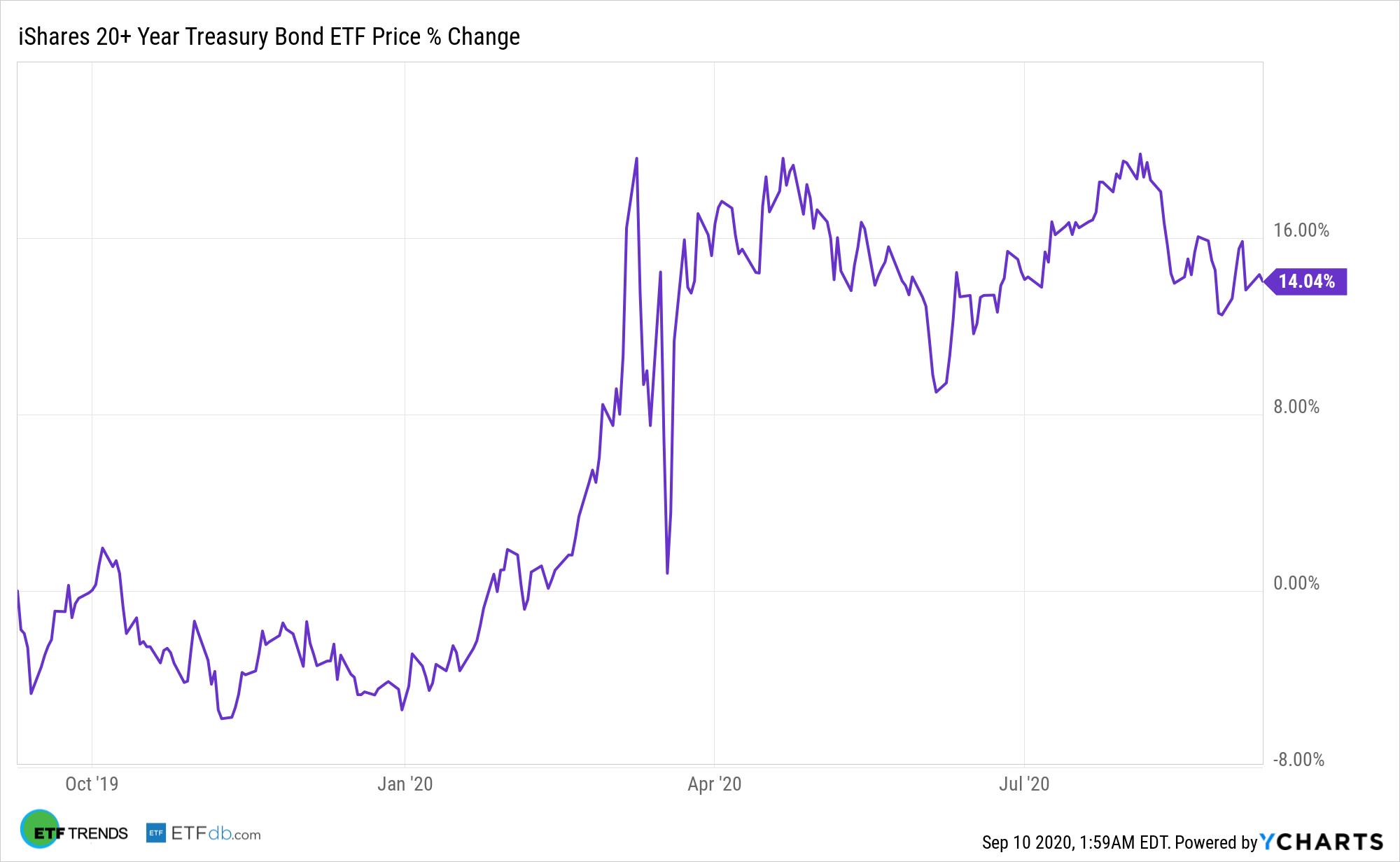 TLT Chart