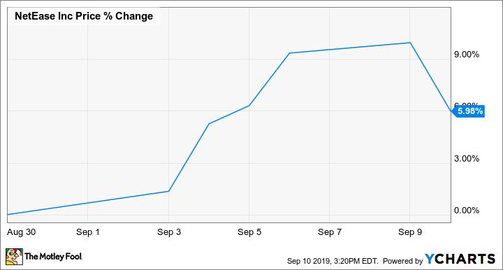NTES Chart