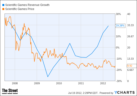 SGMS Revenue Growth Chart
