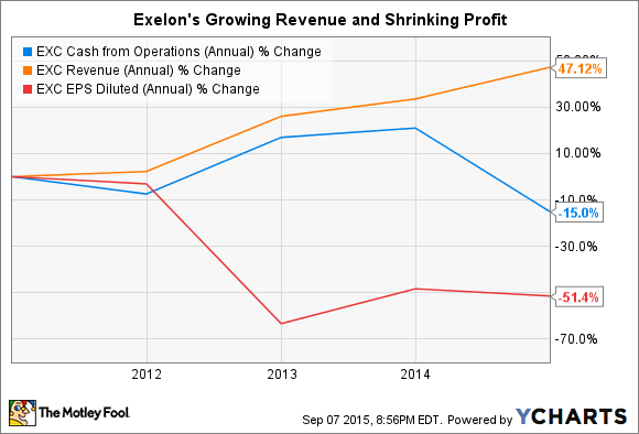 EXC Cash from Operations (Annual) Chart