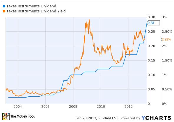 TXN Dividend Chart
