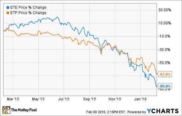 Etp Stock Quote New Better Buy Energy Transfer Equity L.pvsenergy Transfer