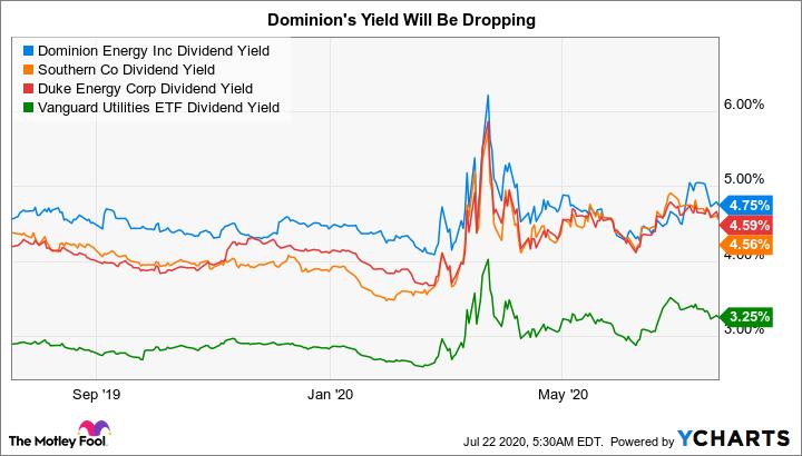 D Dividend Yield Chart
