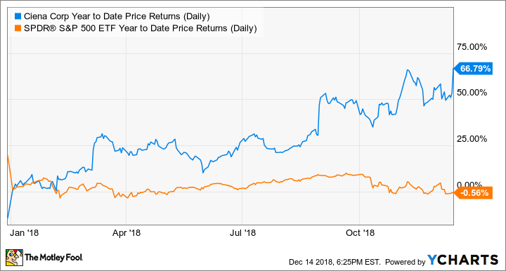 CIEN Year to Date Price Returns (Daily) Chart