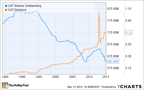 CAT Shares Outstanding Chart