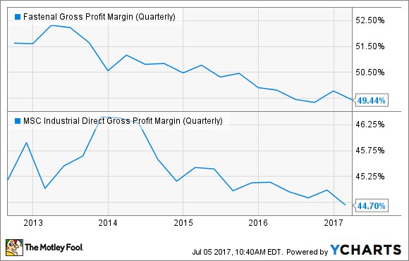 FAST Gross Profit Margin (Quarterly) Chart