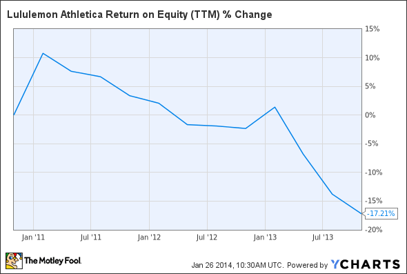 LULU Return on Equity (TTM) Chart