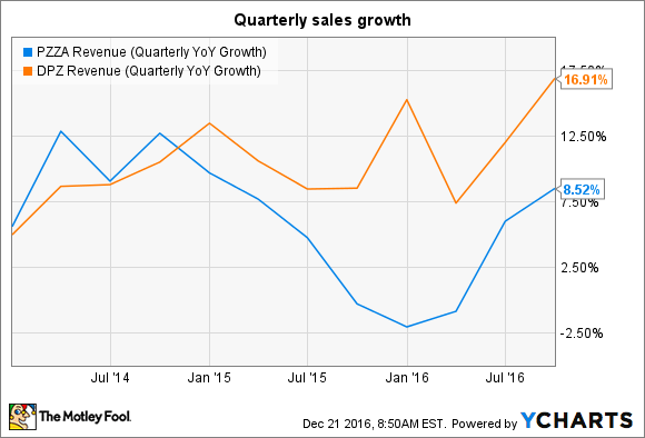 PZZA Revenue (Quarterly YoY Growth) Chart