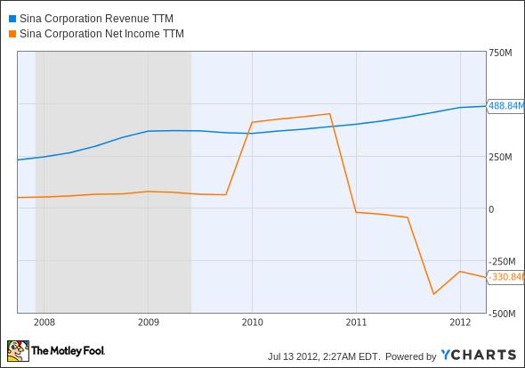 SINA Revenue TTM Chart