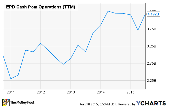 EPD Cash from Operations (TTM) Chart