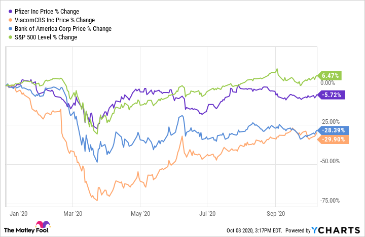 3 Stocks That Are Absurdly Cheap Right Now The Motley Fool