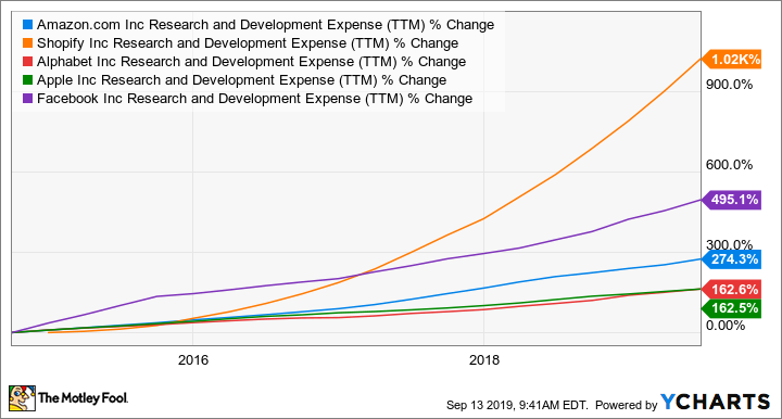 AMZN Research and Development Expense (TTM) Chart