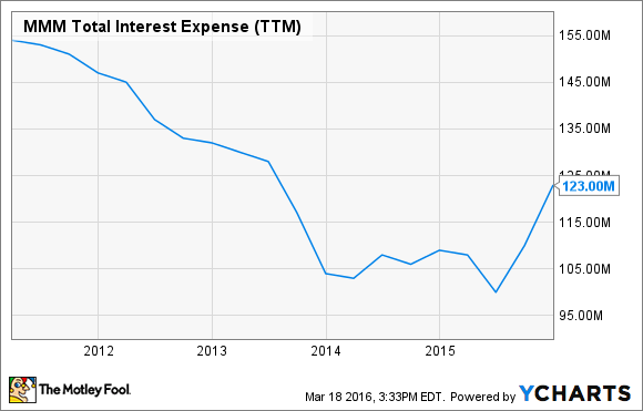 MMM Total Interest Expense (TTM) Chart