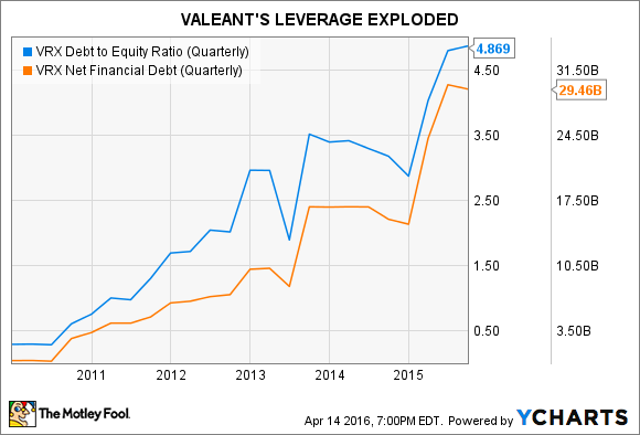 VRX Debt to Equity Ratio (Quarterly) Chart
